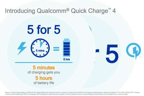Lightning-Fast Charging Systems - Qualcomm's 'Quick Charge 4' is Blazing Fast and Efficient