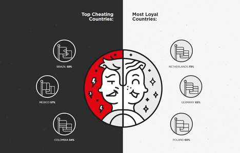 Streaming Service Cheating Tests - The Netflix Cheater Test Shows How Much Cheating Couples Do