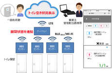 The KDDI Corporation will Use Sensors to Track Toilet Availability
