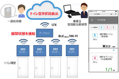Toilet Availability Apps - The KDDI Corporation will Use Sensors to Track Toilet Availability