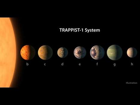 Planetary Motion Songs - 'TRAPPIST Sounds' is a Song Made by Planets in Our Solar System