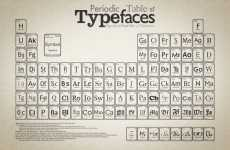 Tabular Displays for Designers - Plot Print Types with the Periodic Table of Typefaces