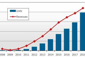 3D Market Could Be Worth US$22 Billion by 2018