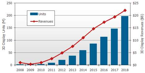 Future of 3D - 3D Market Could Be Worth US$22 Billion by 2018
