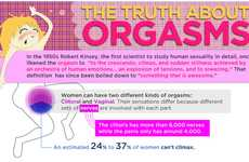Pleasure Pictographs - 'The Truth About Orgasms' is Fact-Packed and Funny
