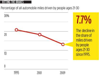Fewer Young Drivers