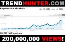 TrendHunter.com Celebrates 200,000,000 Views! - Top 100 Trends of All-Time