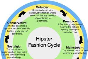 The Hipster Fashion Cycle Informs You of the Evolving Style of Urban Hipsters