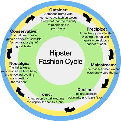 Hipster Style Graphs - The Hipster Fashion Cycle Informs You of the Evolving Style of Urban Hipsters