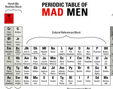 Science-Inspired TV Guides - The 'Periodic Table of Mad Men' is a Quick Reference to the Smash Hit