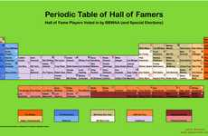Sporting Science Charts - The Periodic Table of Baseball is Made Up of 109 Hall of Famers