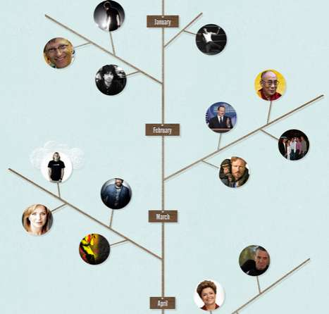 Celeb Twitter Trees - The Twitter Infographic Celebrates 100 Million More New Accounts