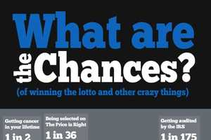 'What are the Chances?' Infographic Illustrates Odds of Unlikely Events