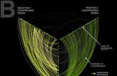 Detangling Network Hairballs - Martin Krzywinski's Linear Hive Plots Simplify Complex Visualization