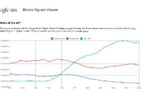 Google Books Ngram Viewer Shows Cultural Trends