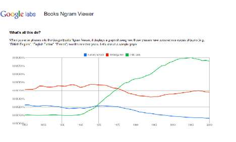 Culturomic Search Engines - Google Books Ngram Viewer Shows Cultural Trends