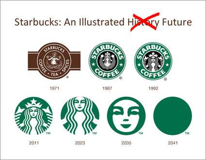Unbranding Parody Graphs - This 'Starbucks to the Future' Chart Pokes Fun at Logo Downsizing