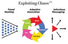 Turn Chaos Into Opportunity - Exploiting Chaos eBook Offers Strategy for Thriving in Times of Change