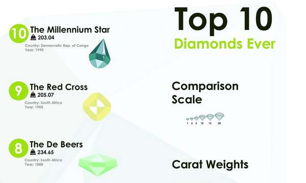 Large-Scale Diamond Charts