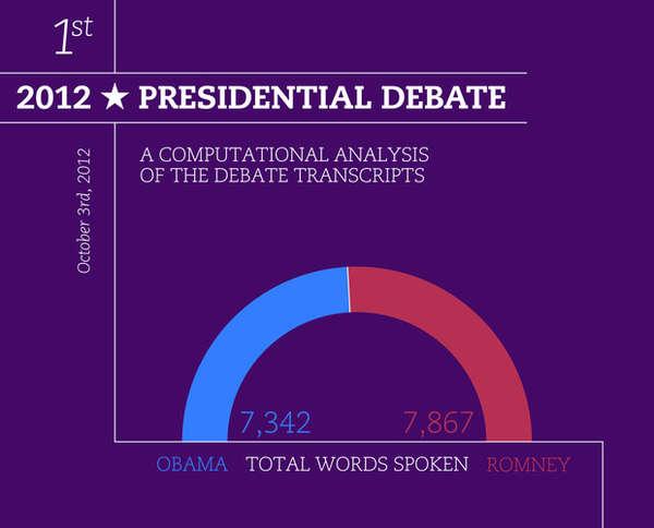 Debate-Outlining Data