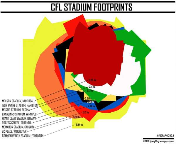Football Field Footprint Infographics