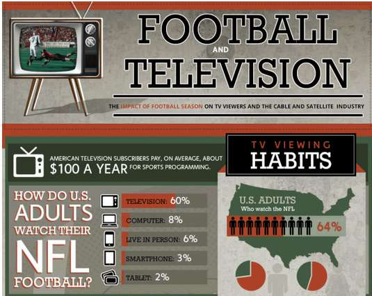 Frequent Football Viewership Charts