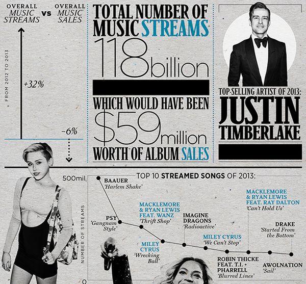Global Music Consumption Graphics