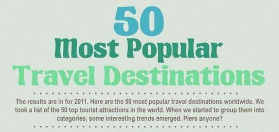 50 most popular travel destinations