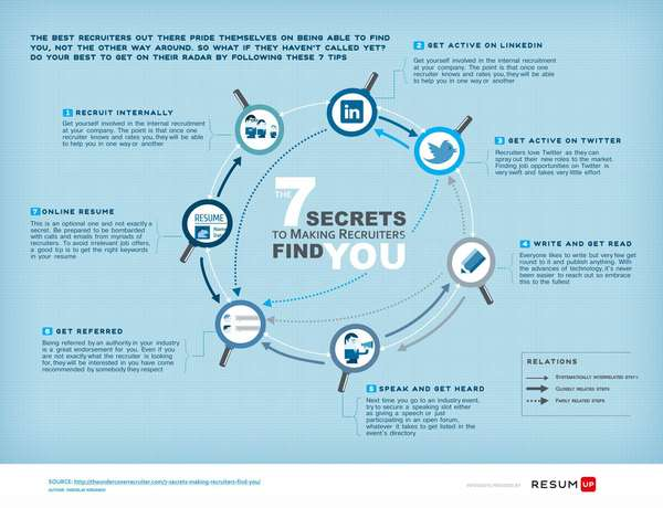 7 secrets to making recruiters find you