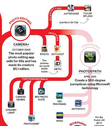 Camera Apps Family Tree