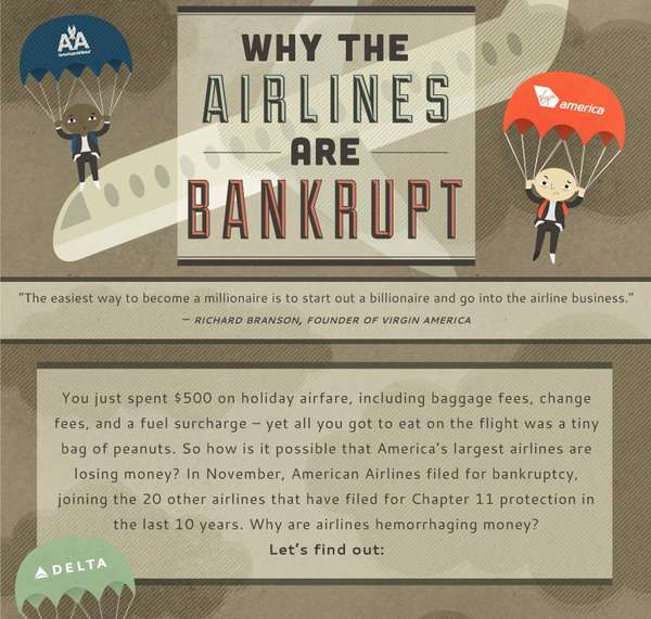 Airlines are Bankrupt infographic