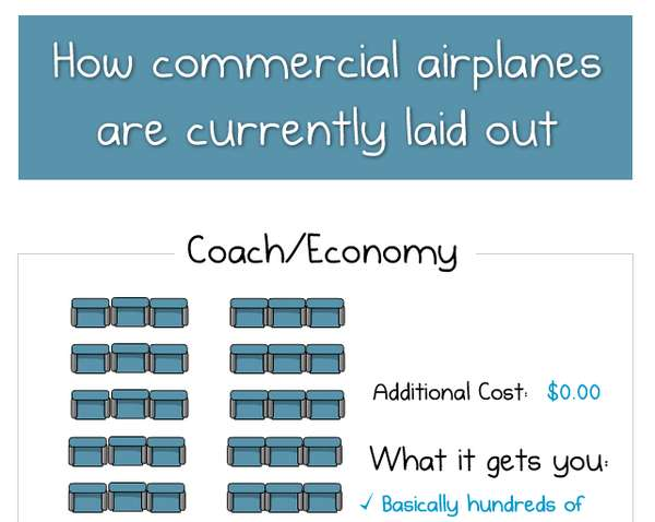 Airplane Layout Infographic