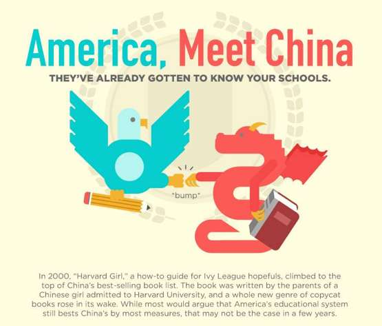 America, Meet China Infographic