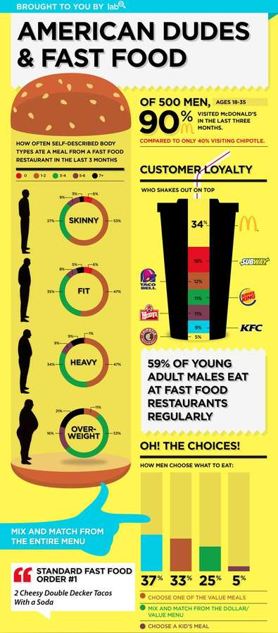 American Dudes and Fast Food Infographic