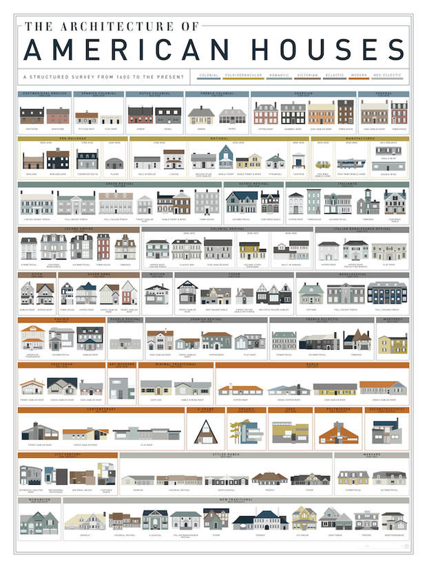 Historical Home Charts
