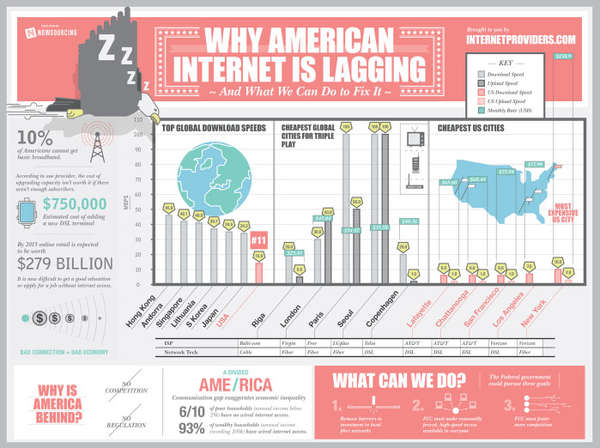 Suggestive American Internet Infographics