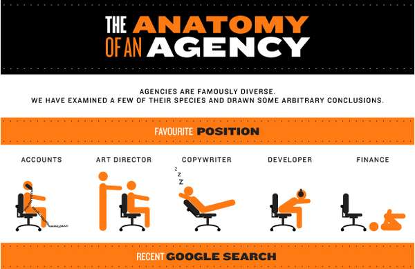 Anatomy of an Agency