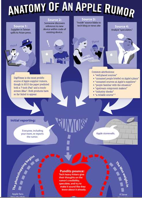 Mac-Happy Hearsay Infographics