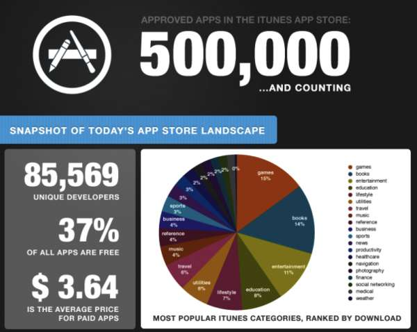 App-Obsessed Infographics