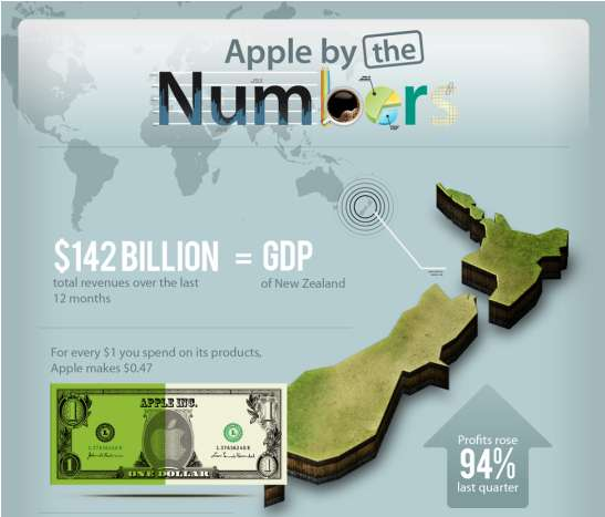 Global Technology Growth Infographics