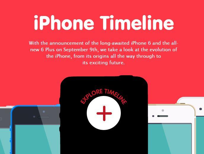 Interactive Smartphone Timelines