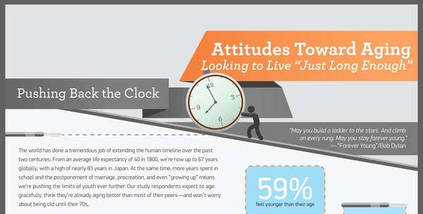 Attitudes Towards Aging infographic