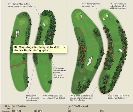 Golf Course Infographics