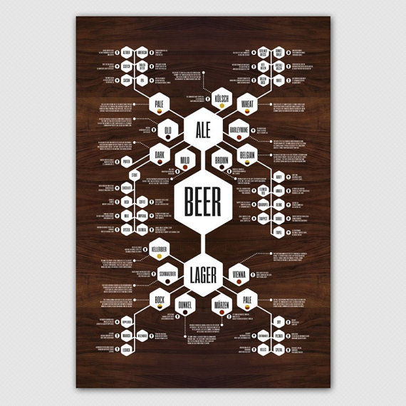 Charted Beer Posters