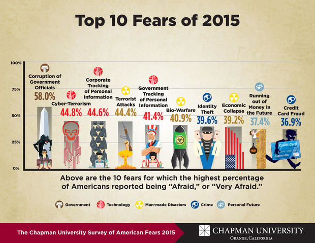 Biggest Fear Charts
