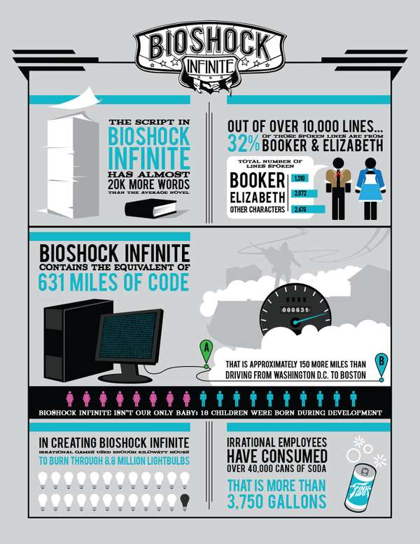 Game Development Infographics