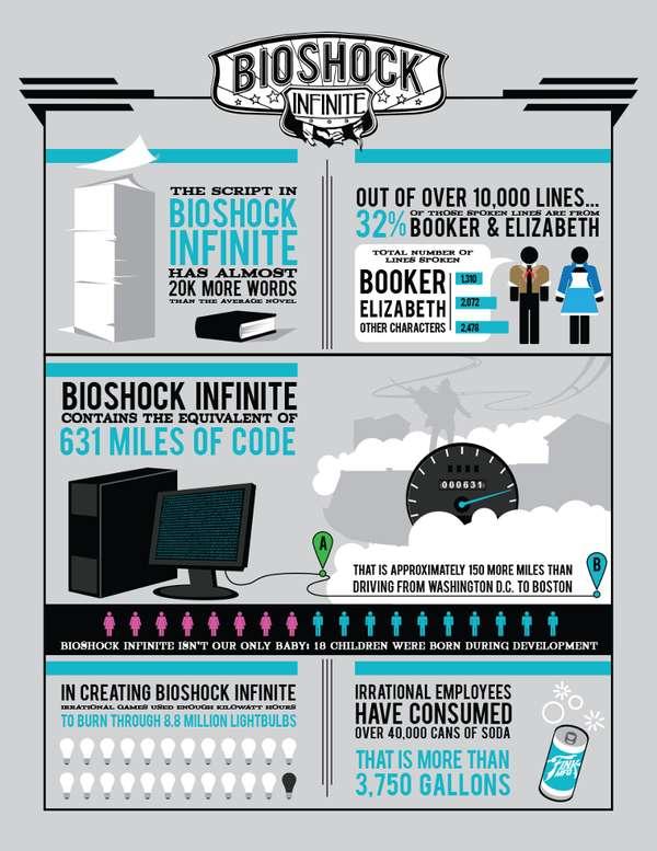 Game Development Infographics