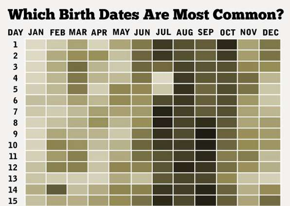 Birthdate Commonality Graphs