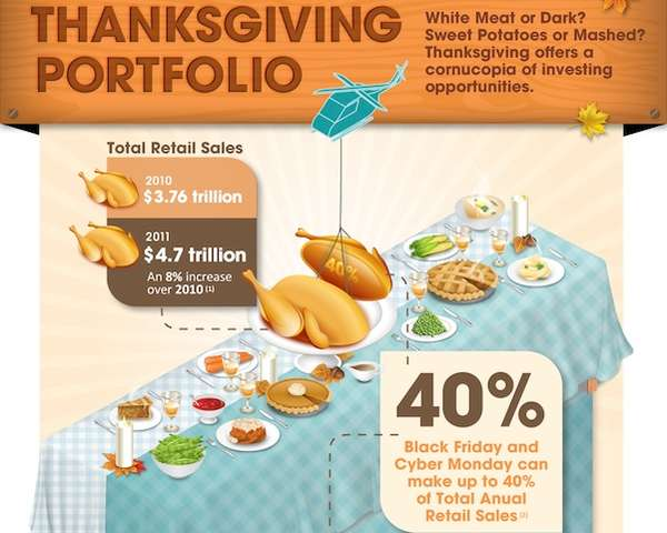 Thanksgiving Investment Infographics