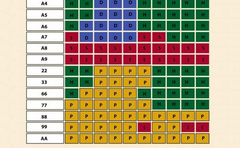 Strategical Blackjack Infographics